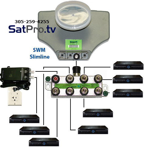 Magnificent Directv Swm Sl3S Lnb Kit With Power And Splitter Wiring Cloud Icalpermsplehendilmohammedshrineorg