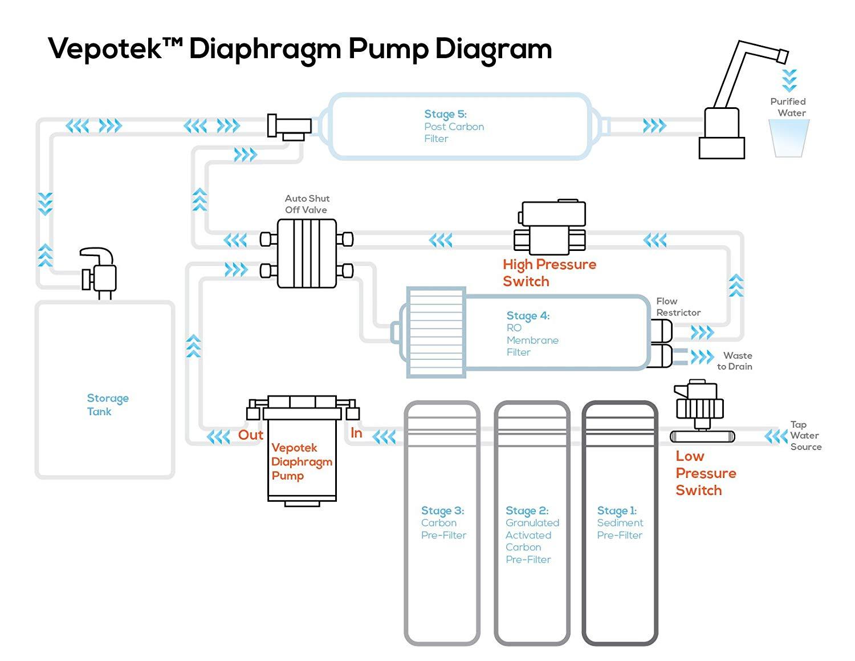 FH_3715] Diaphragm Pump Wiring Diagram Free DiagramHisre Odga Mohammedshrine Librar Wiring 101