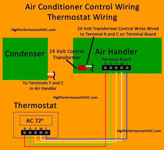 Stupendous Air Conditioner Control Thermostat Wiring Diagram Hvac Systems Wiring Cloud Onicaxeromohammedshrineorg
