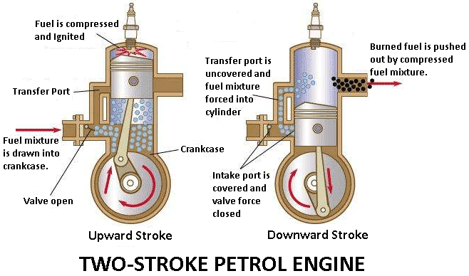 OH_6963] Two Stroke Internal Combustion Engine Diagram Wiring DiagramAbole Xeira Mohammedshrine Librar Wiring 101
