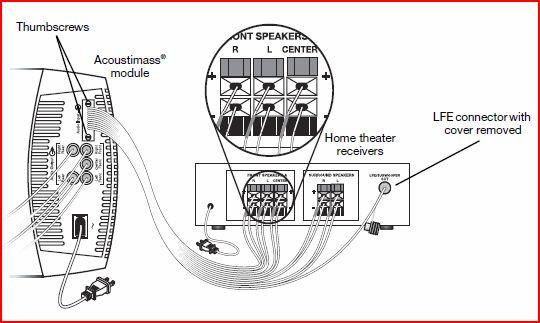 OX_2212] Bose Acoustimass Wiring Free DiagramTrua Odga Mohammedshrine Librar Wiring 101