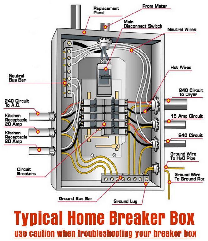 Terrific Typical Home Breaker Box Diy Tips Tricks Ideas Repair Wiring Cloud Rdonaheevemohammedshrineorg