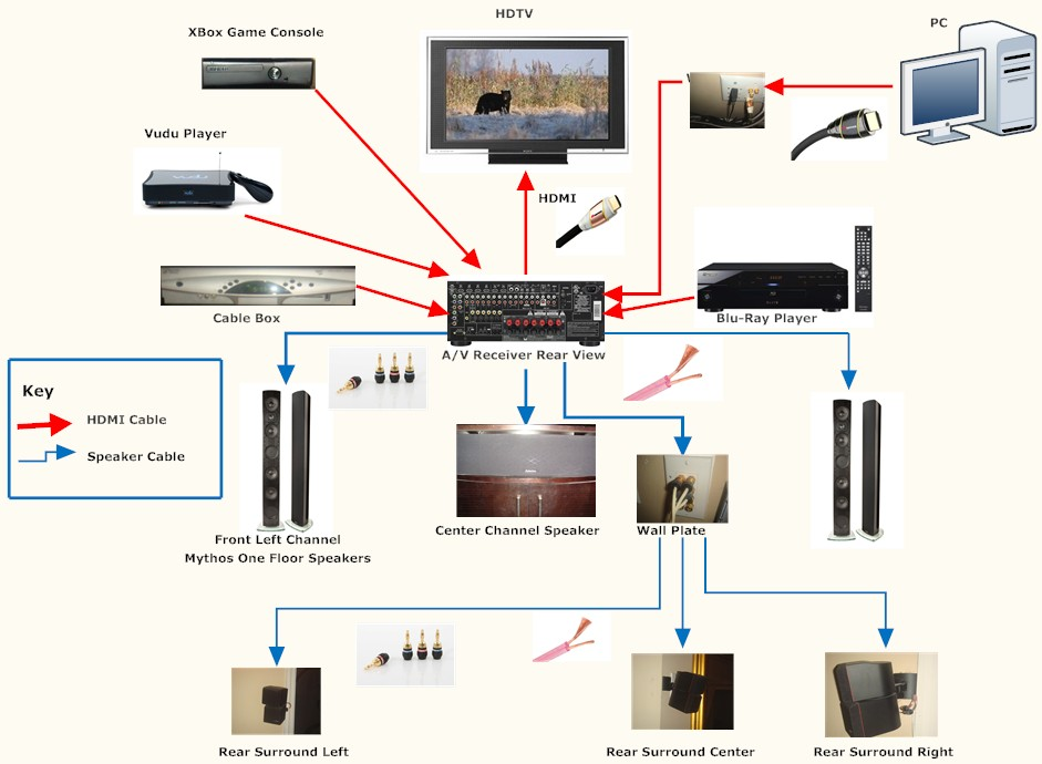 Stupendous Wiring For Home Theater System Basic Electronics Wiring Diagram Wiring Cloud Staixaidewilluminateatxorg