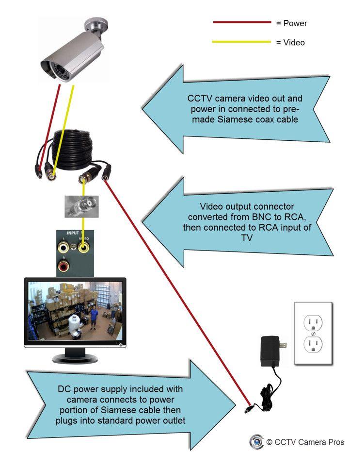 YM_2135] Cctv Camera Schematic Diagram As Well Security Camera Wiring  Diagram Wiring DiagramInrebe Unho Terch Nful Mohammedshrine Librar Wiring 101