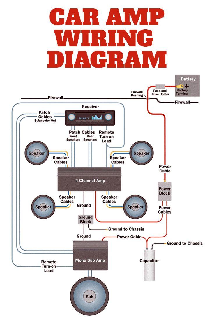 Awesome Amp Wiring Diagram For Automotive Wiring Diagram Wiring Cloud Faunaidewilluminateatxorg