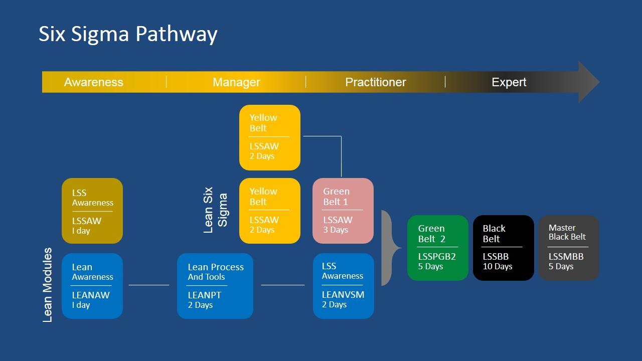 Surprising Six Sigma Path Powerpoint Diagram Slidemodel Wiring Cloud Staixaidewilluminateatxorg
