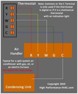 Superb How To Wire A Thermostat Wiring Installation Instructions Guide Wiring Cloud Timewinrebemohammedshrineorg
