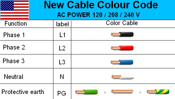Swell 3 Phase Wire Color Diagram Basic Electronics Wiring Diagram Wiring Cloud Genionhyedimohammedshrineorg
