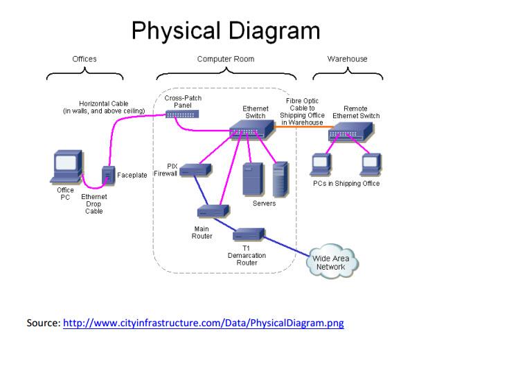 Phenomenal Wired Network Diagram Office Wiring Diagram Database Wiring Cloud Mousmenurrecoveryedborg