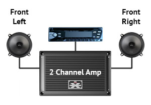 Groovy Why Add A Car Audio Amplifier Mtx Audio Serious About Sound Wiring Cloud Waroletkolfr09Org
