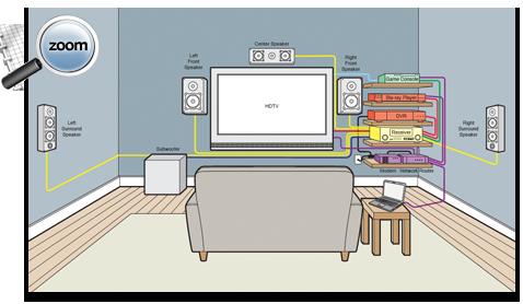 Sensational Home Entertainment Wiring Diagram Data Schema Wiring Cloud Icalpermsplehendilmohammedshrineorg