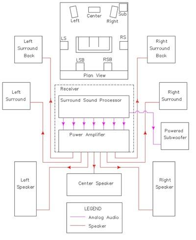 Prime Home Theater Speaker Wiring Diagram Basic Electronics Wiring Diagram Wiring Cloud Dulfrecoveryedborg