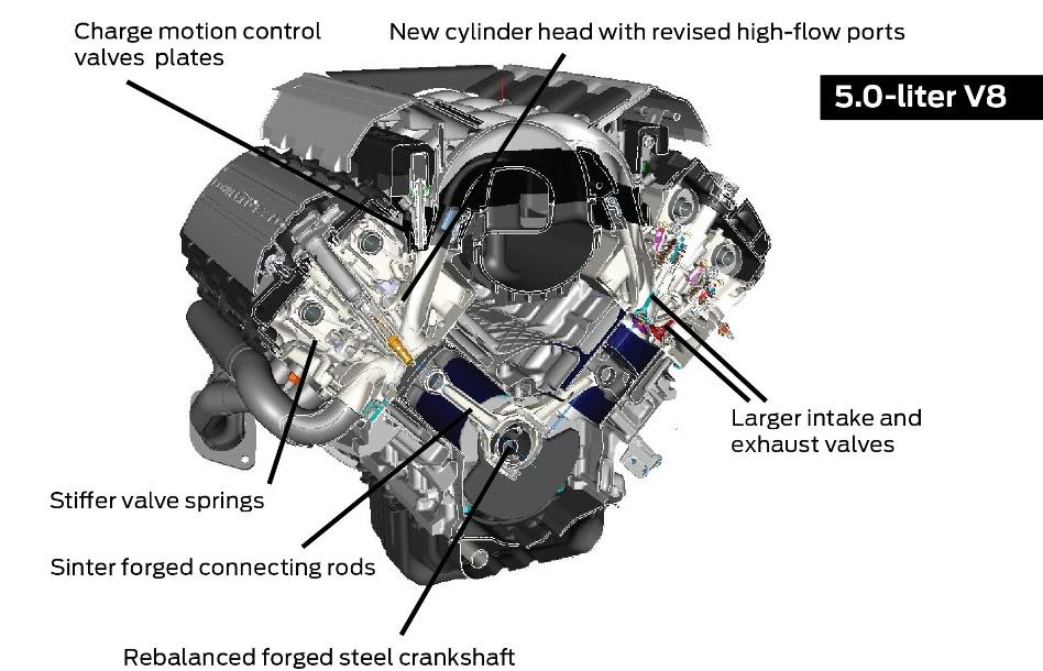 Awe Inspiring 2015 17 Ford Coyote Mustang Engine Specs 5 0L Lmr Wiring Cloud Lukepaidewilluminateatxorg