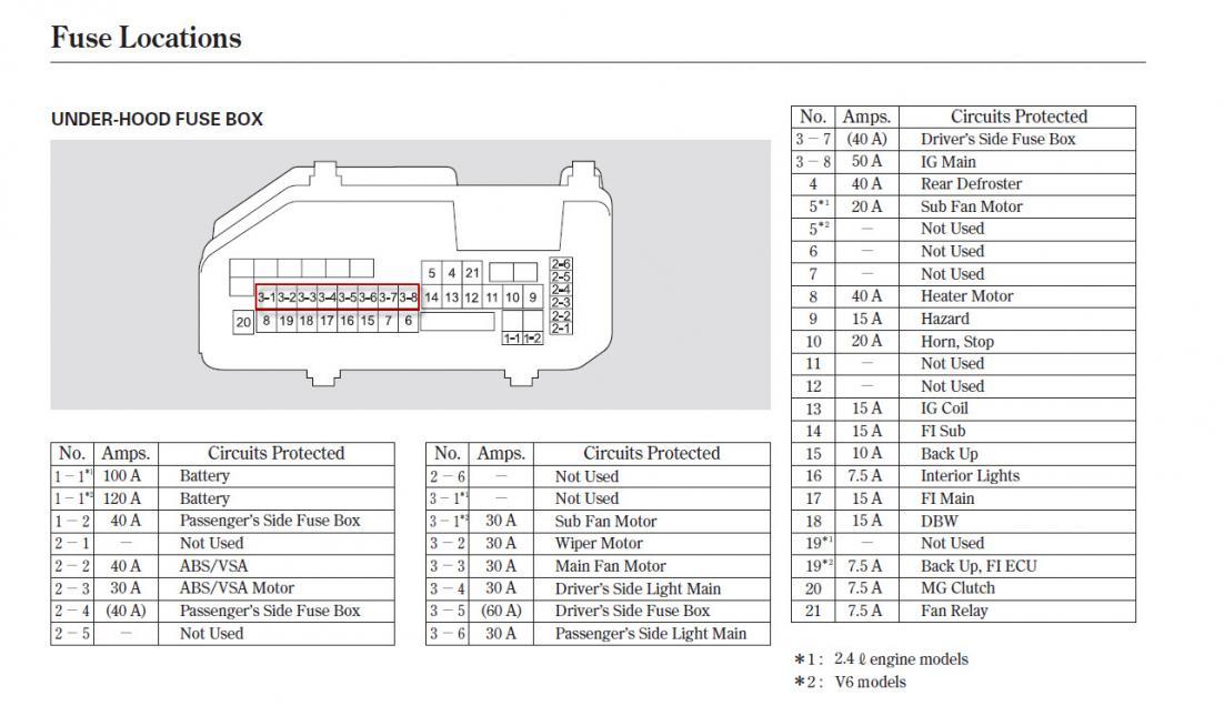 Fabulous 2014 Accord Fuse Box Location Wiring Diagram Data Schema Wiring Cloud Onicaalyptbenolwigegmohammedshrineorg