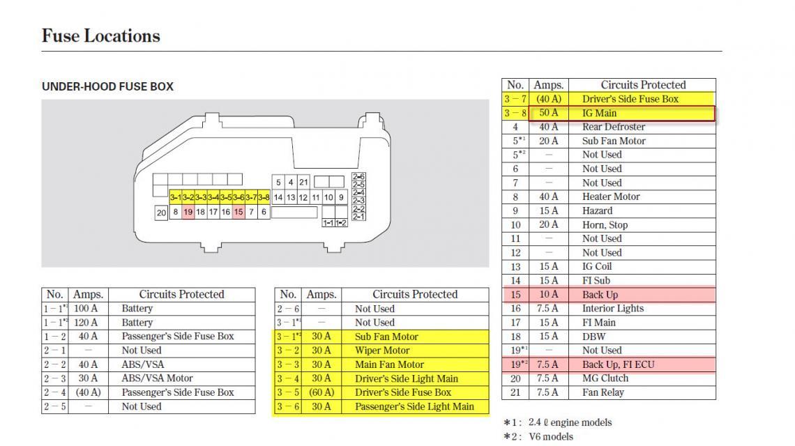 Superb 2013 Honda Accord Fuse Diagram Diagram Data Schema Wiring Cloud Loplapiotaidewilluminateatxorg