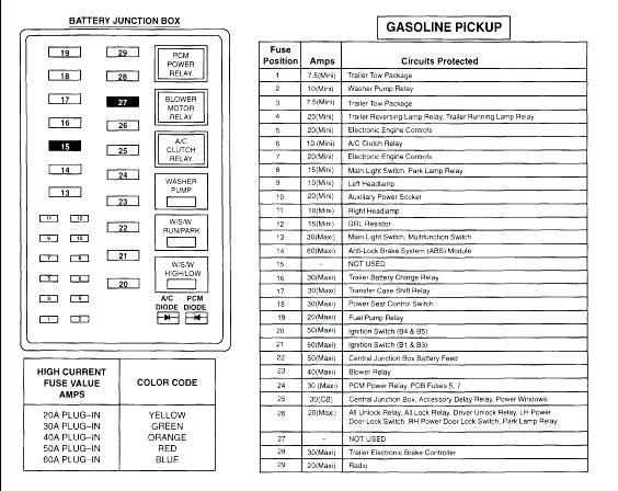 97 f350 fuse box diagram hw 2284  1997 ford expedition interior fuse box download diagram  1997 ford expedition interior fuse box