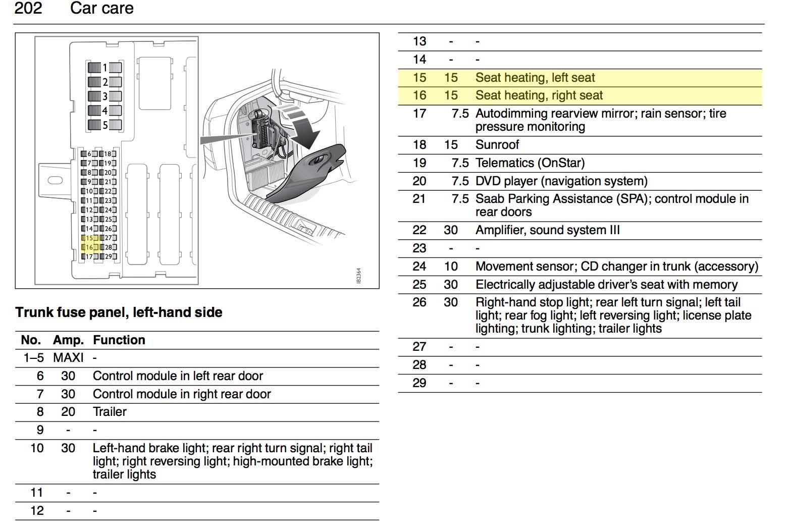 Amazing 2001 Saab 9 5 Fuse Box Diagram Wiring Diagram Wiring Cloud Itislusmarecoveryedborg