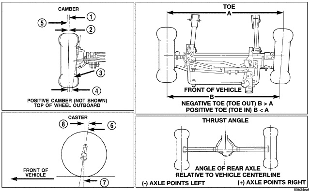 Swell Basic Do It Yourself Jeep Jk Wrangler Front End Alignment Wiring Cloud Rdonaheevemohammedshrineorg