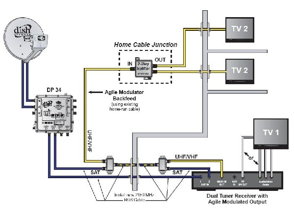 Dish Network Dual Receiver Wiring Diagram