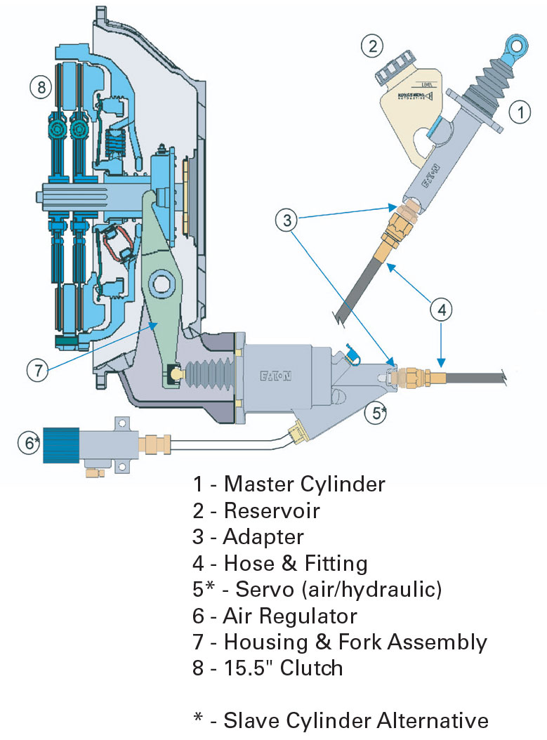 af_0861] eaton 9 speed clutch linkage diagram  kicep icaen bocep phae mohammedshrine librar wiring 101