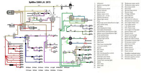 [DIAGRAM_3ER]  BS_6227] 1974 Triumph Spitfire Wiring Diagram Wiring Diagram | Triumph Car Wiring Diagrams |  | Dhjem Favo Hendil Mohammedshrine Librar Wiring 101