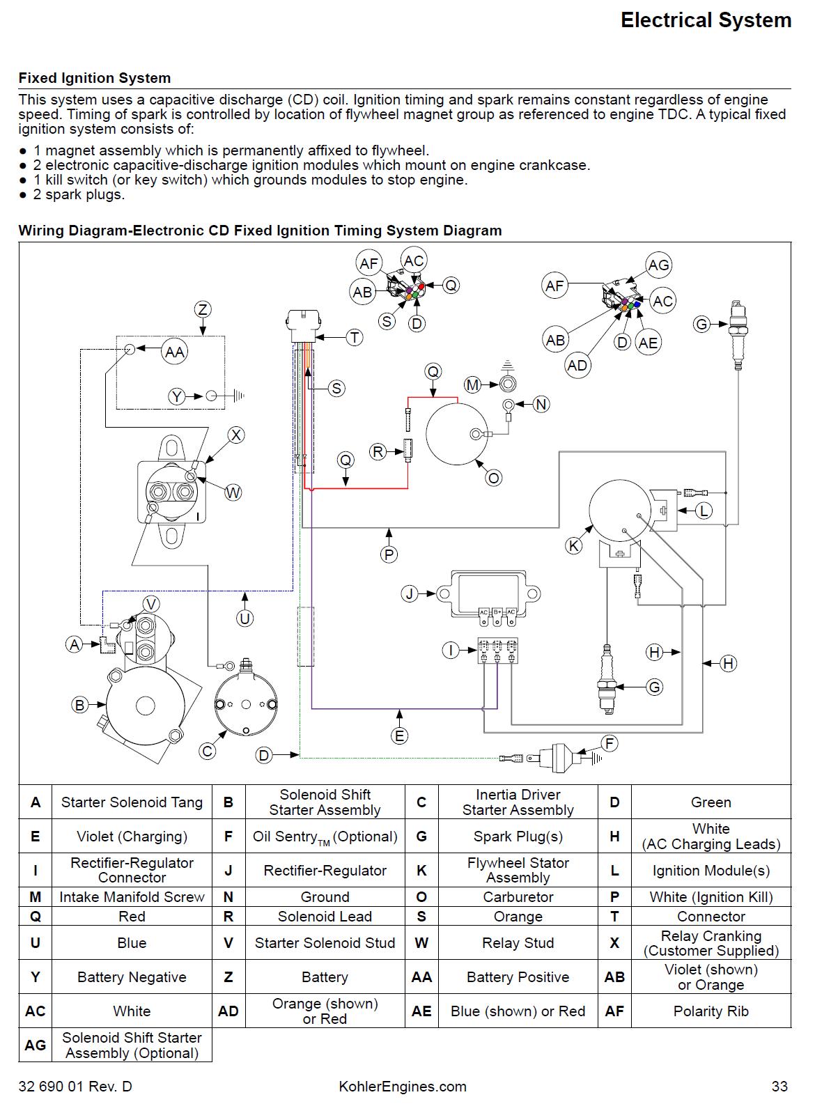20 Hp Kohler Wiring Diagram 1997 Mustang Engine Wiring Diagram Begeboy Wiring Diagram Source