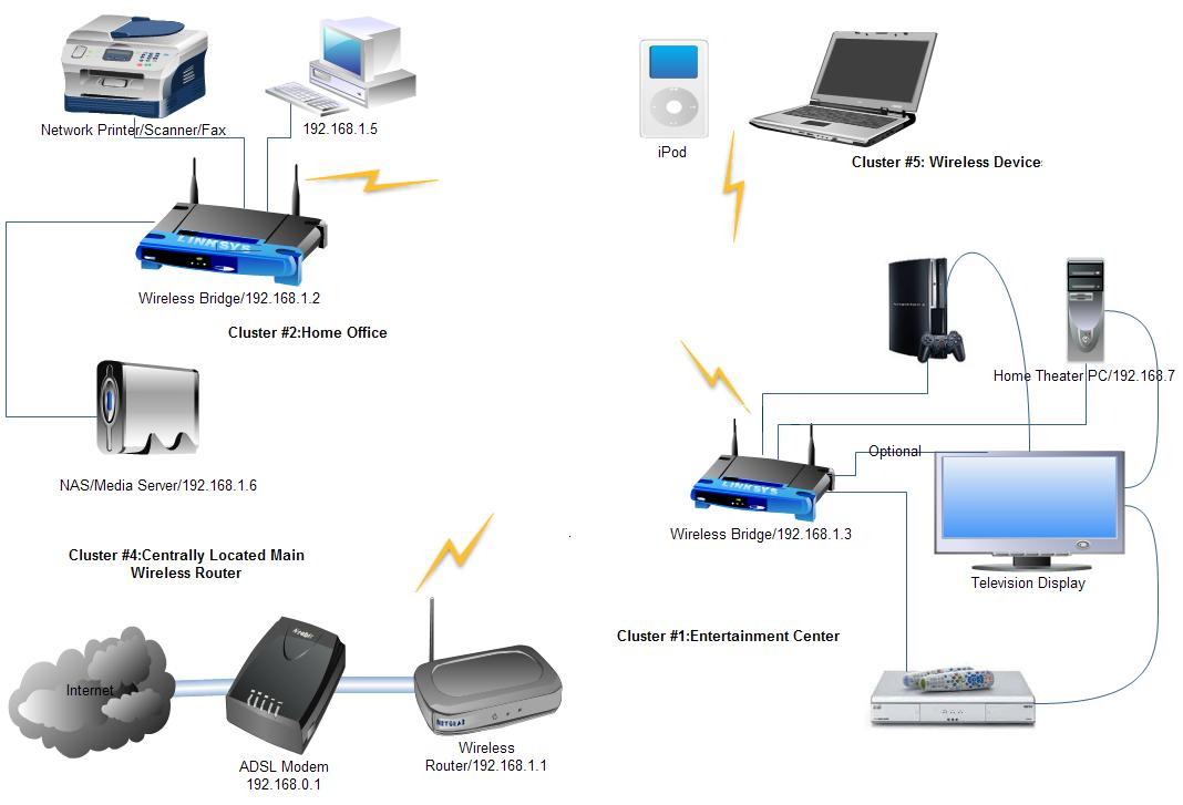 GM_9153] Wired Home Network Diagram Router Free DiagramEmba Hapolo Mohammedshrine Librar Wiring 101