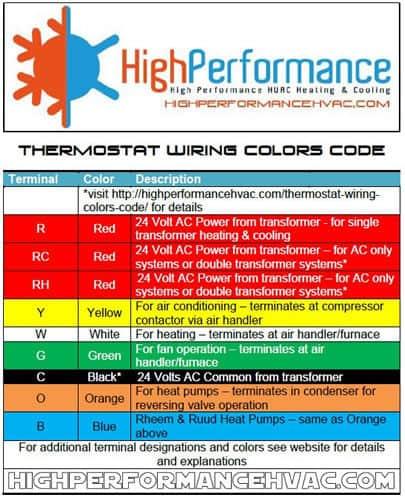 Incredible Thermostat Wiring Color Code Basic Electronics Wiring Diagram Wiring Cloud Licukosporaidewilluminateatxorg