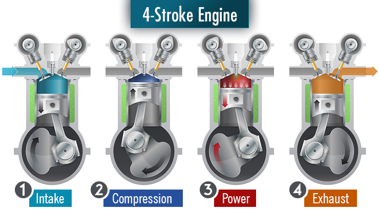 Groovy 2 Stroke Vs 4 Stroke Engine Whats The Difference Chainsaw Journal Wiring Cloud Filiciilluminateatxorg