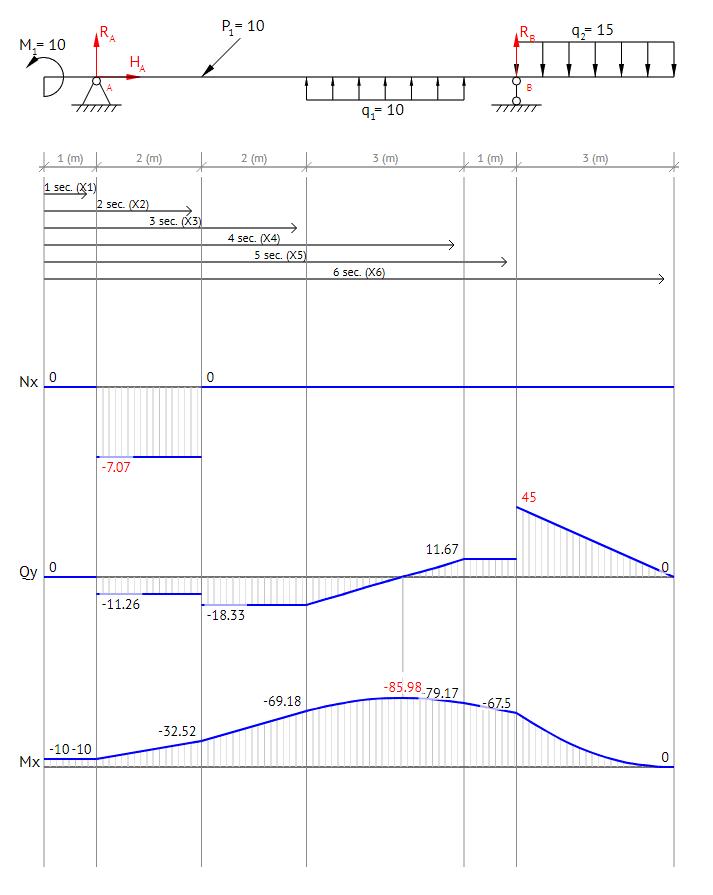 Fantastic Beam Guru Beam Calculator Online Draws Bending Moment Shear Force Wiring Cloud Counpengheilarigresichrocarnosporgarnagrebsunhorelemohammedshrineorg