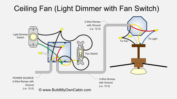 Excellent Ceiling Fan Wiring Diagram With Light Dimmer Wiring Cloud Onicaxeromohammedshrineorg