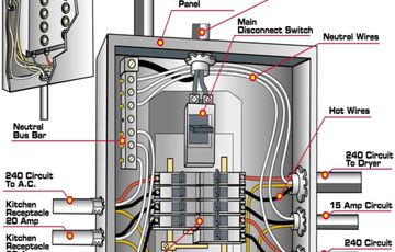 Groovy 200 Amp Main Panel Wiring Diagram Electrical Panel Box Diagram Wiring Cloud Dulfrecoveryedborg