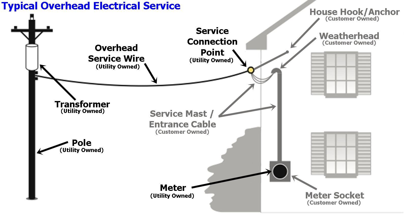 Pleasant Electrical Service Wiring Basics General Wiring Diagram Data Wiring Cloud Hemtegremohammedshrineorg